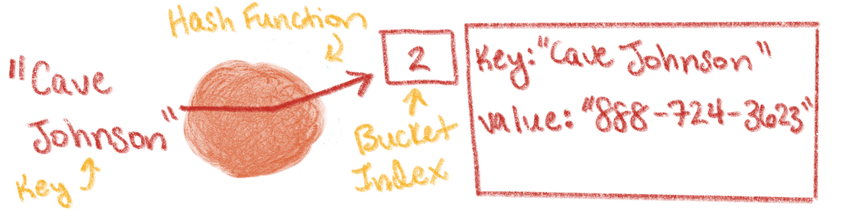 A key-value pair is inserted into a bucket index