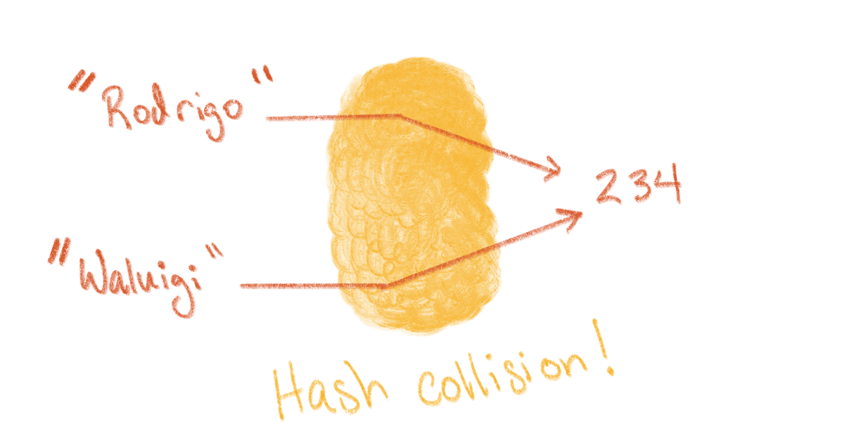 Two values have the same hash value; a hash collision!
