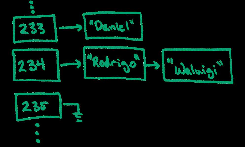 A hash map array, where each array item is a linked list